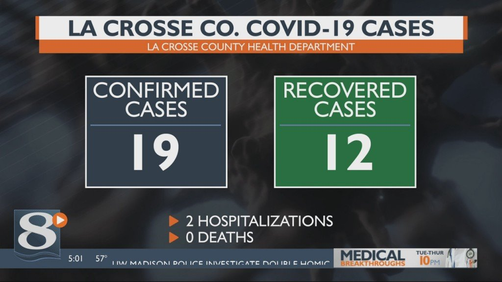 No New Positive Cases Reported In La Crosse County Today, 12 Of The Cases Have Recovered