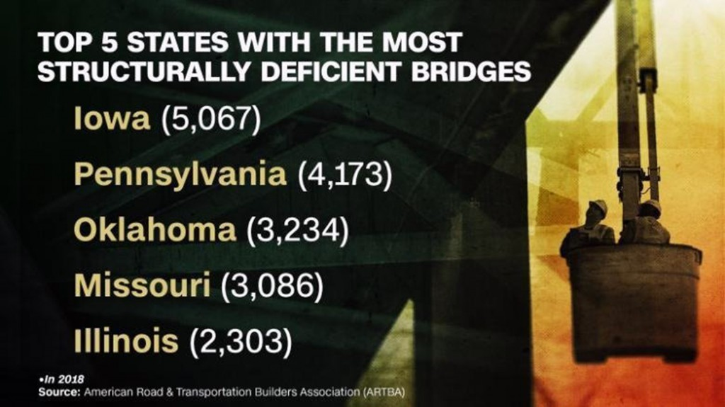 There are more than 54,000 bridges in the US in need of repair, says this study