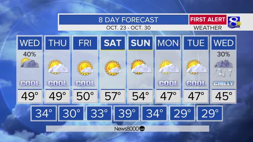 Your Tuesday Morning Weather Forecast
