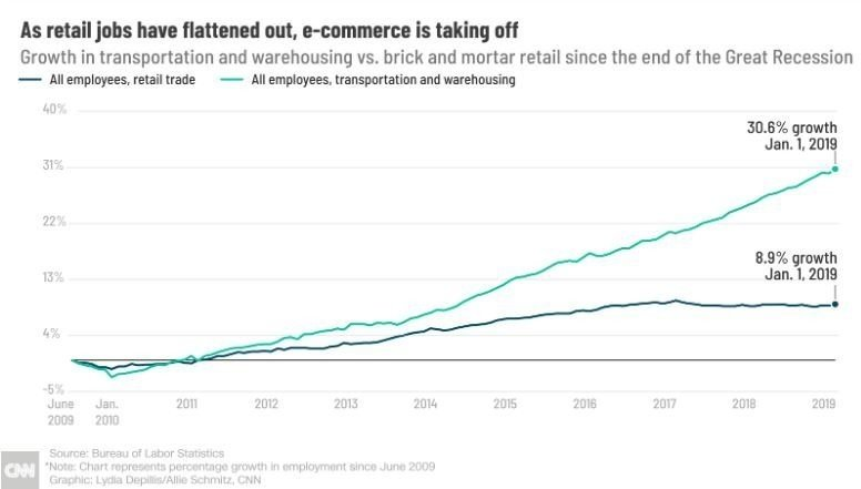 Retail layoffs are piling up. Here's the whole story
