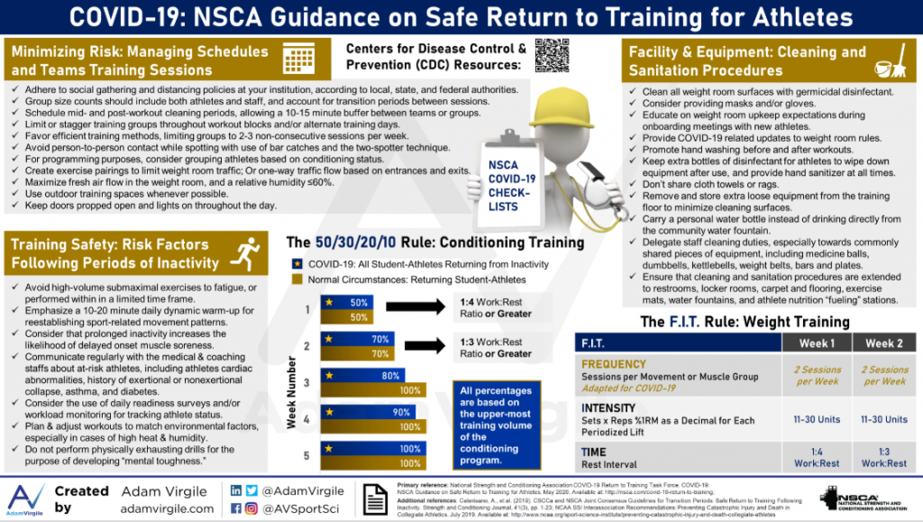 Nsca Guidelines