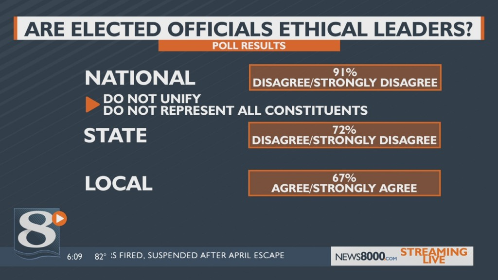 A Recent Poll Conducted By Leader Ethics Wisconsin Asked Its Members How They View Ethical Leadership In Our Local, State And Federal Governments