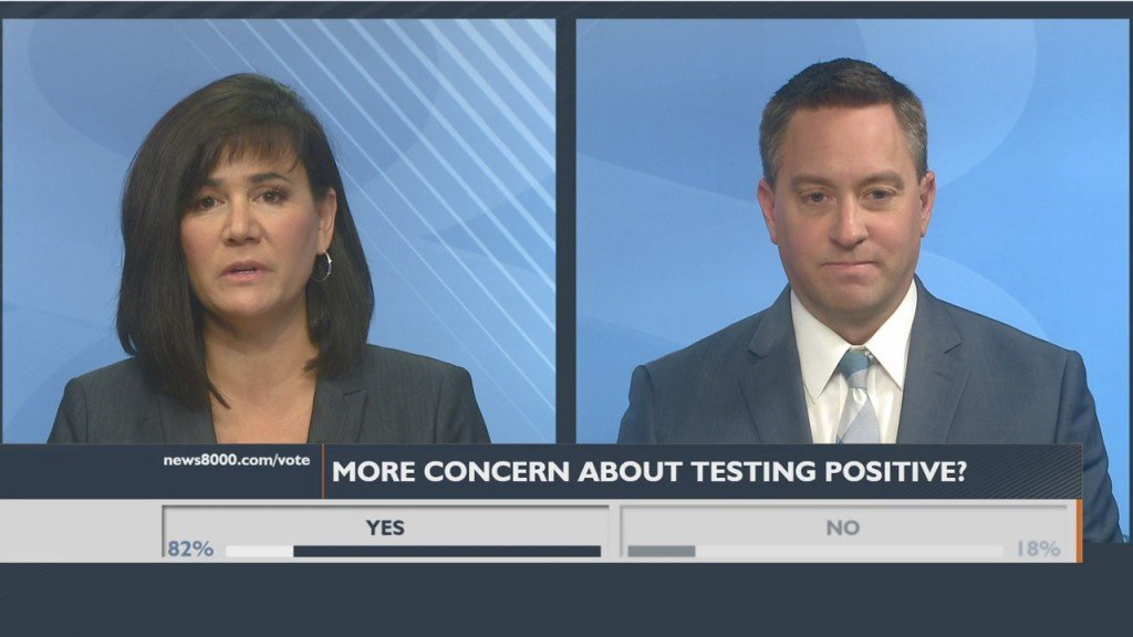 Viewer Poll: Are You More Concerned About Testing Positive For Covid 19 With The Surge In Cases?