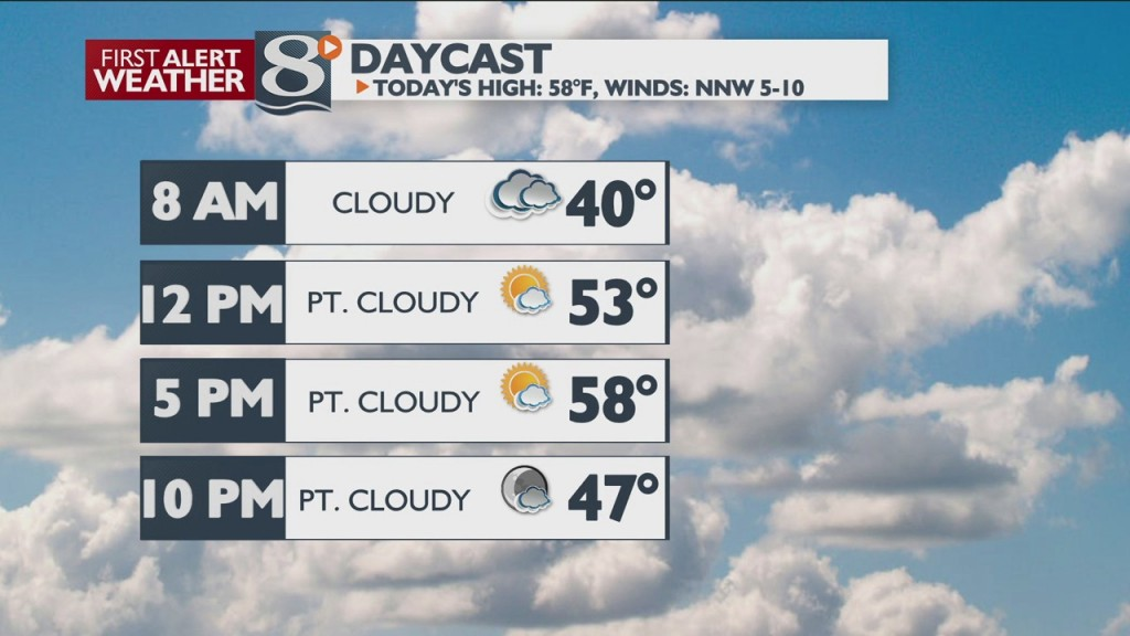 Your Friday Morning Weather Update