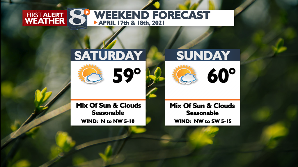 Weekend Forecast Bill