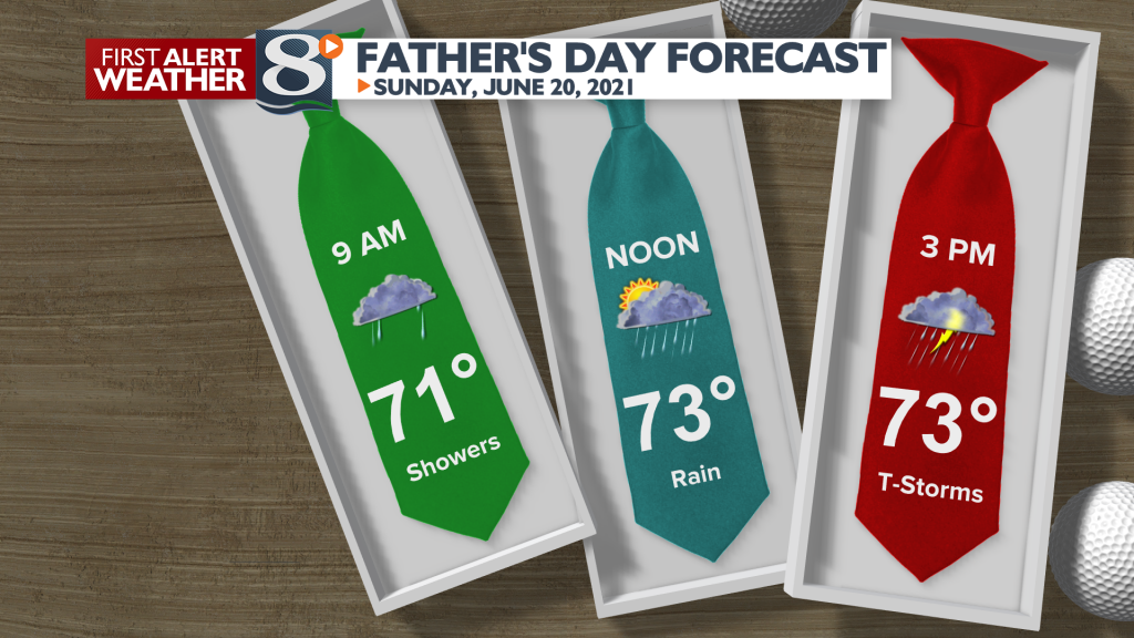 Fathers Day Forecast