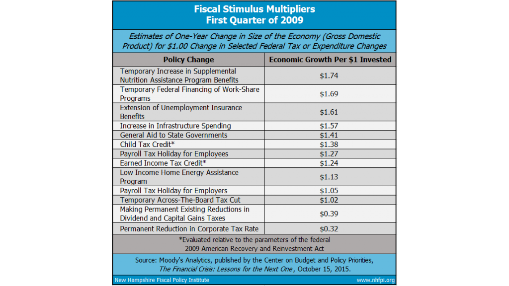 Fiscal Stimulus Multipliers First Quarter Of 2009 Copyface