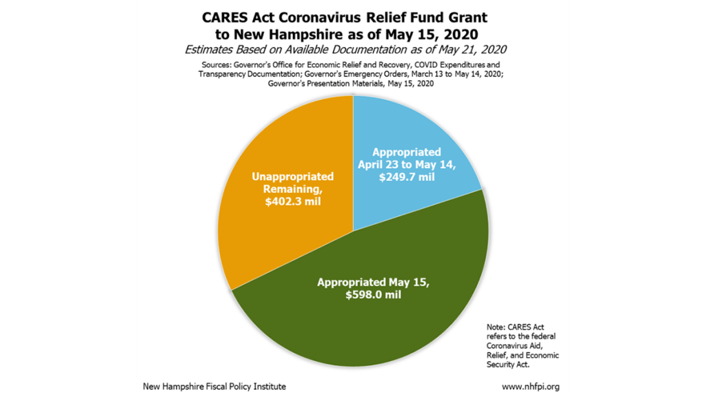 Cares Act Coronavirus Relief Fund Grant To New Hampshire As Of May 15 768x705 Copy Face
