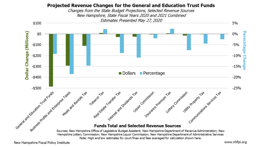 Projected Revenue Changes For The General And Ed Trust Funds Copyface