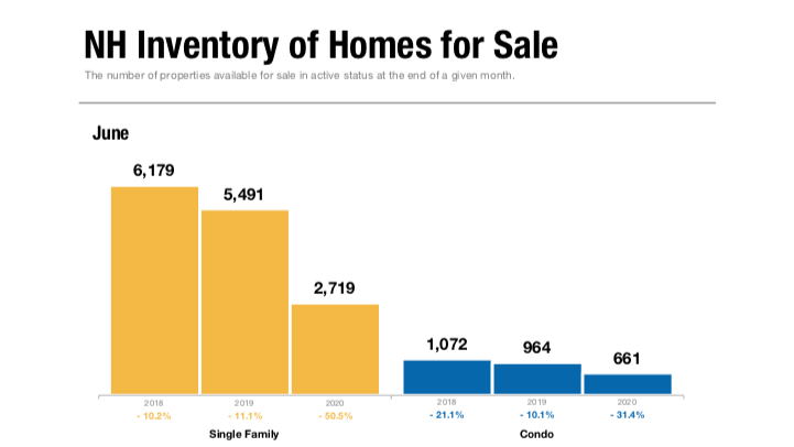 Home Inventory June 1200