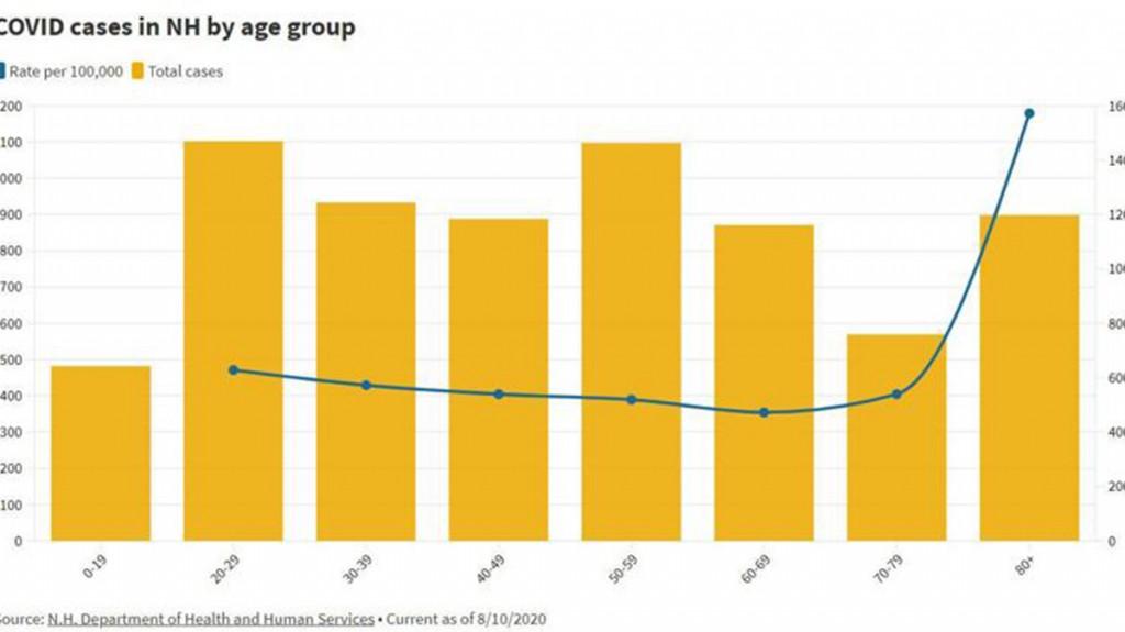 Covid Demographics Chart1200