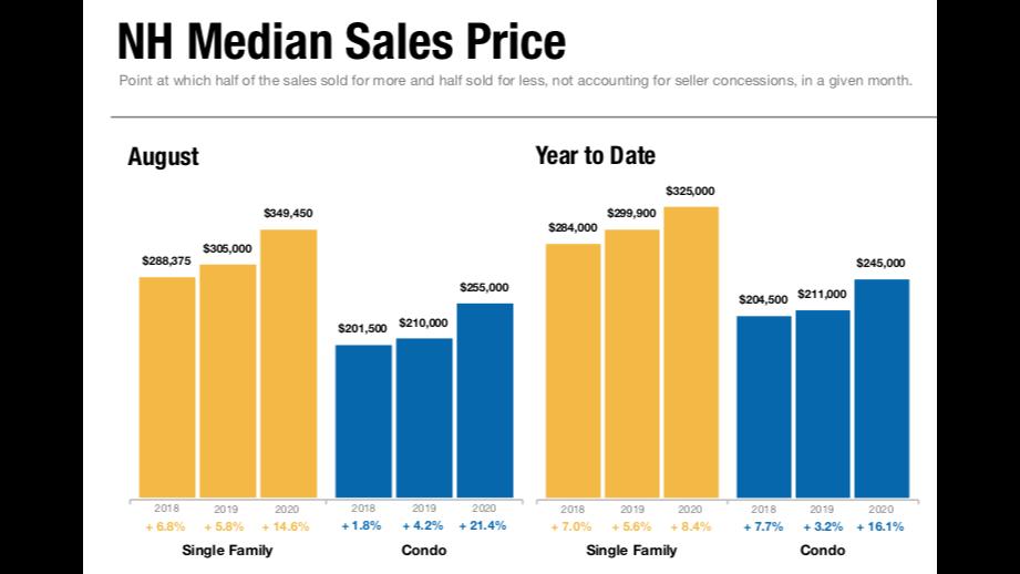 Median Price 1200