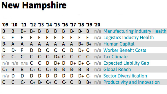 Nh Mfg Report Card1200