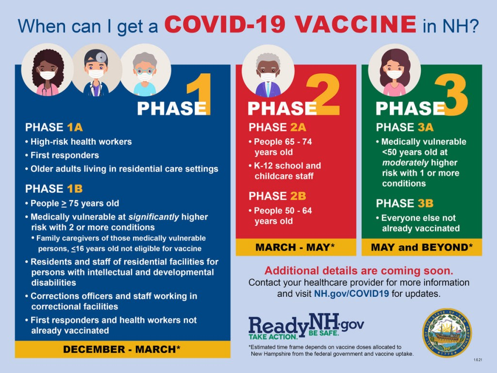 Nh Vaccine Phases 01062021