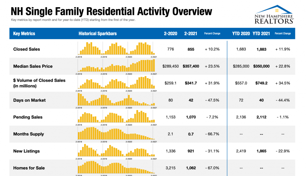 Feb Real Estate Sales