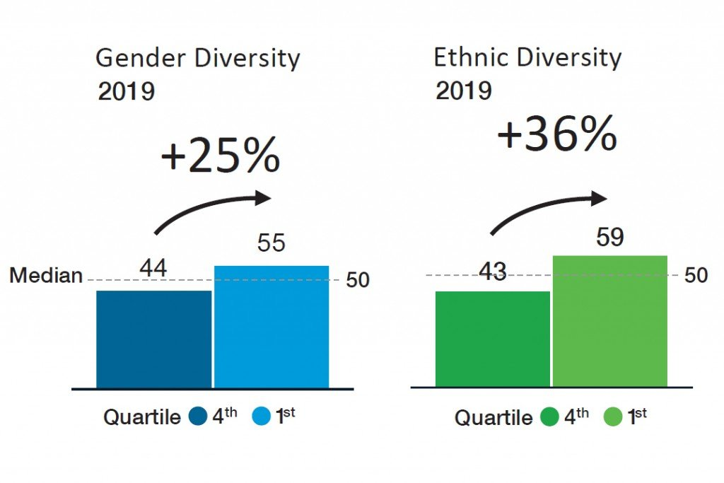Diversitychart
