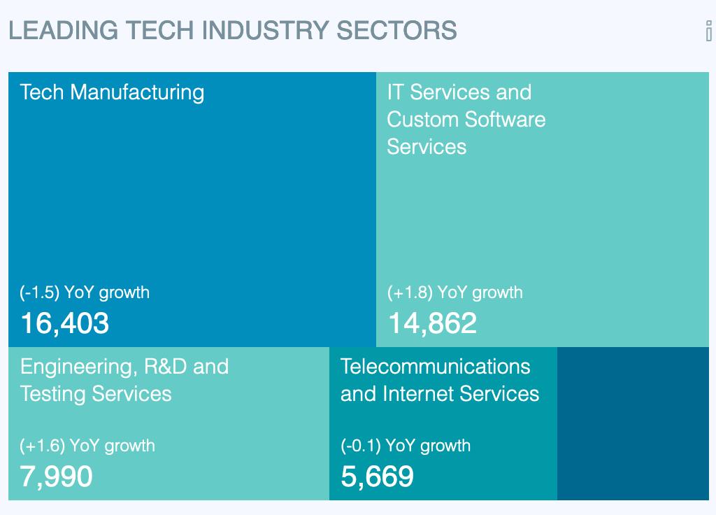 Tech Sector Jobs