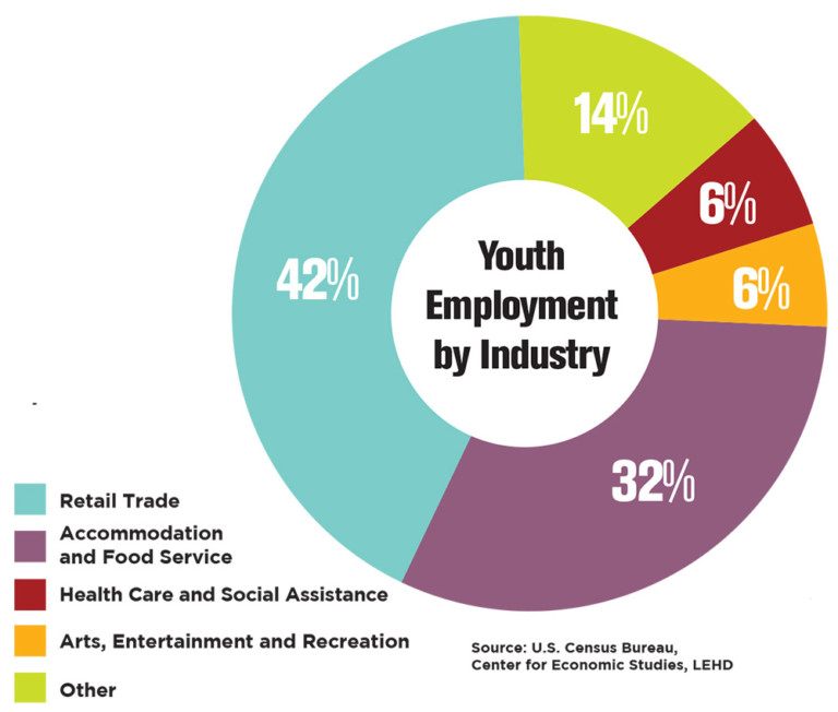 Youth Work Laws Vex Some Employers Nh Business Review