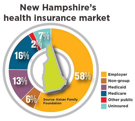 New Hampshire S Unhealthy Confusion Nh Business Review