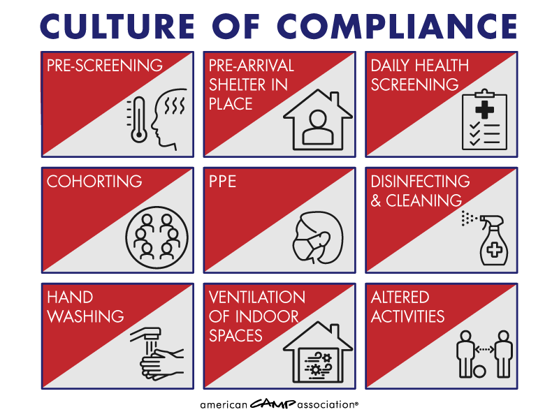 Culture Of Compliance Graphic
