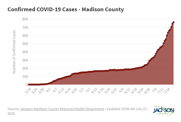 Covid Cases In Madison County 072420