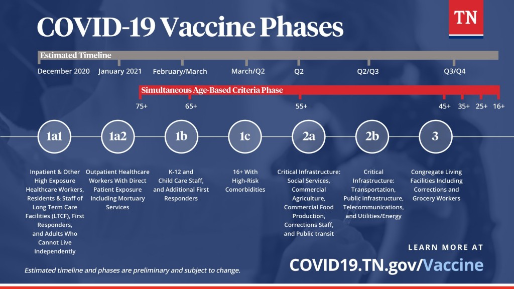 Covid 19 Phases