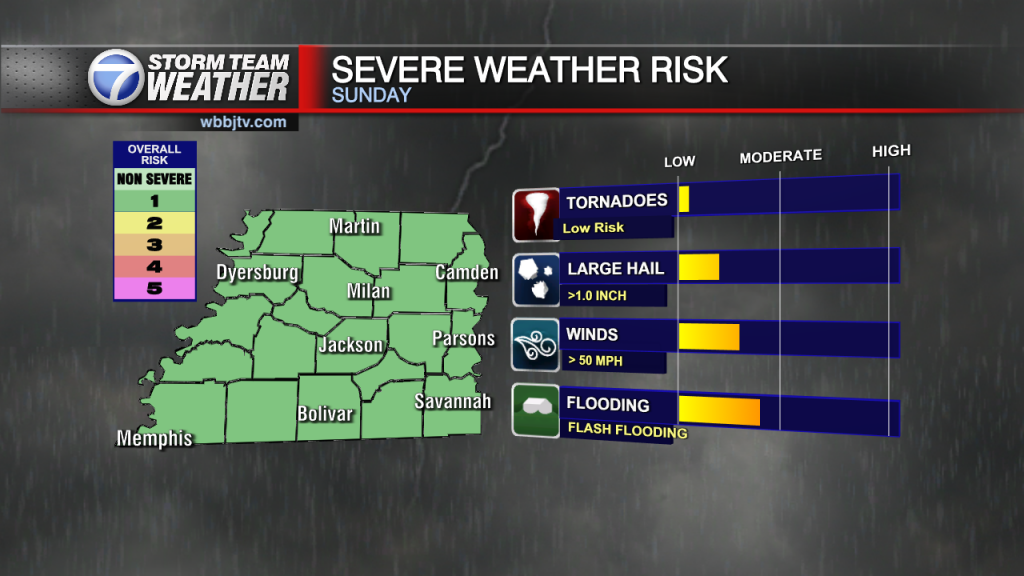 1 Severe Today