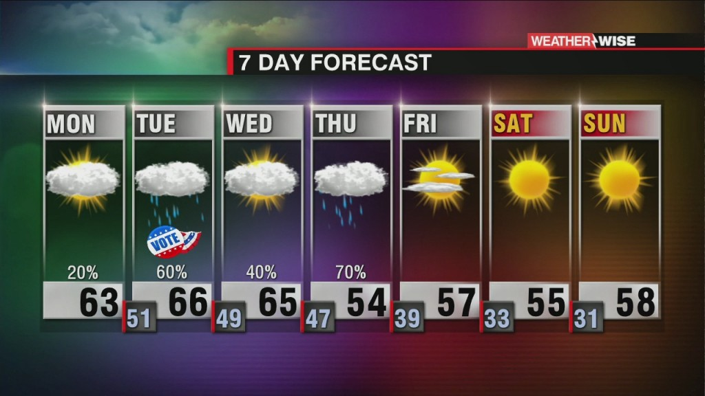 Wet Weather Returns To The Area