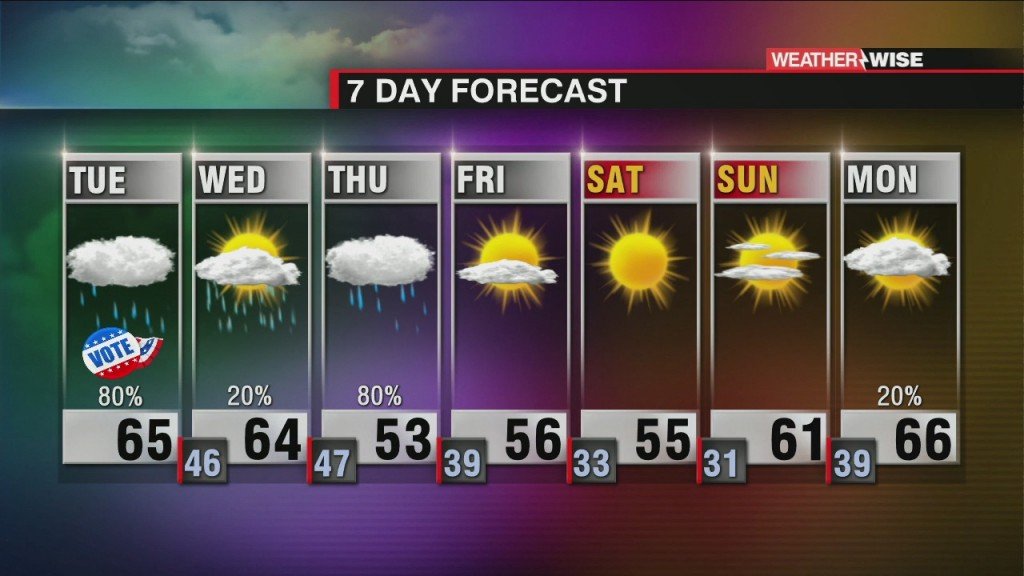 Super Tuesday Rain And Showers