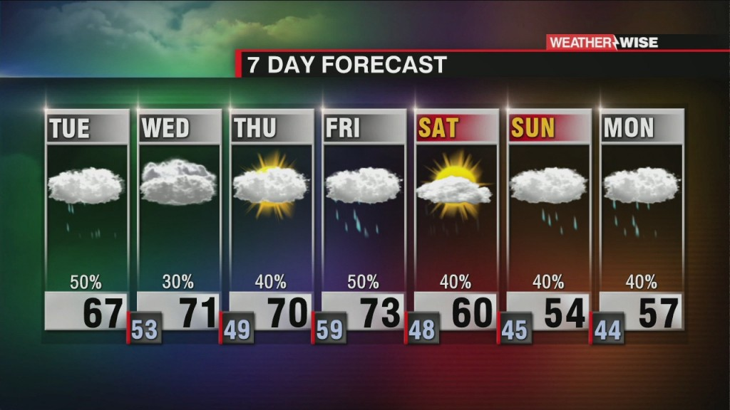 Patchy Rain, Warm And Cloudy For The Week