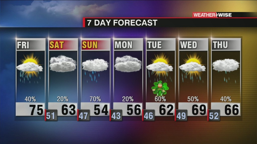 Dropping Temps And Soggy End To The Weekend