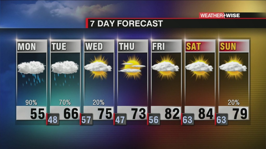 Soggy And Cooler Start To Week