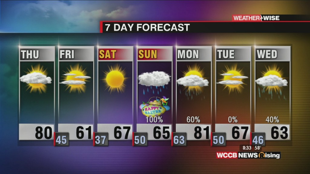 Windy Day And Cooler Weekend