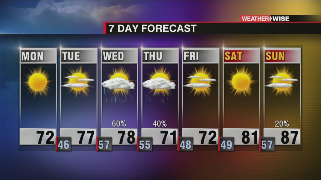 Breezy, But Sunny Start To The Week