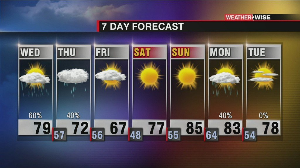 Flooding Rain And Strong Wind With Tonight's Storms