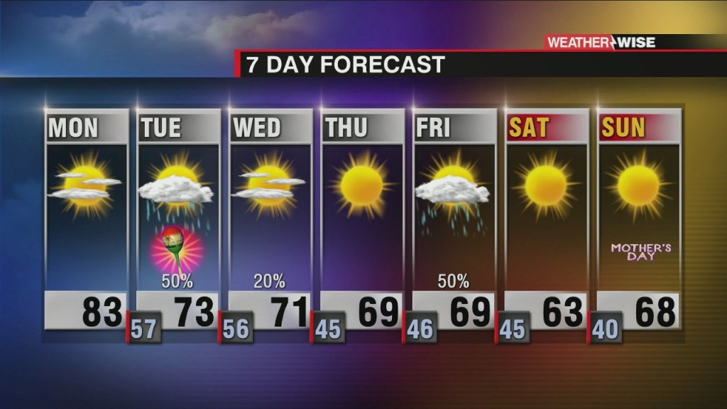 Pleasant Start To The Week, Tuesday Storms