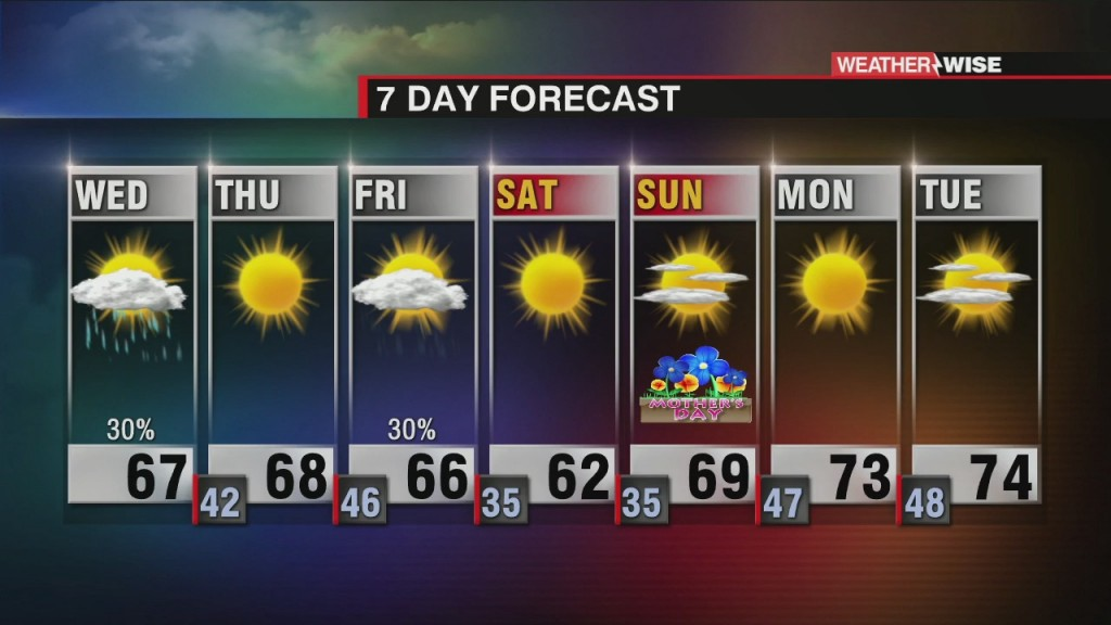 More Showers, Cooler And Drier Tonight