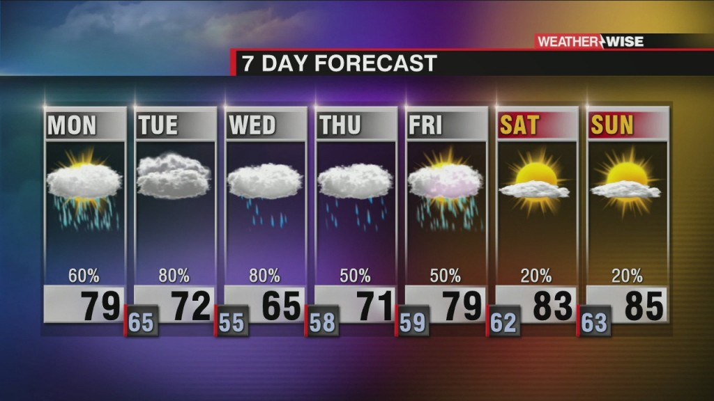 Heavy Rain, Storms For The Week Ahead