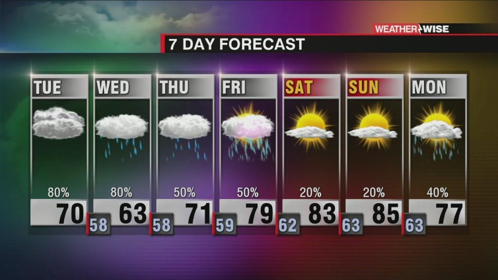 Heavy Rain, Flash Flooding Threat This Week