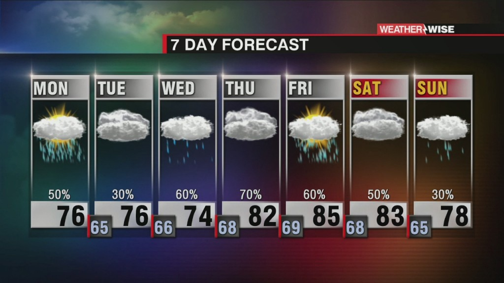 Scattered Showers And Storms Formemorial Day