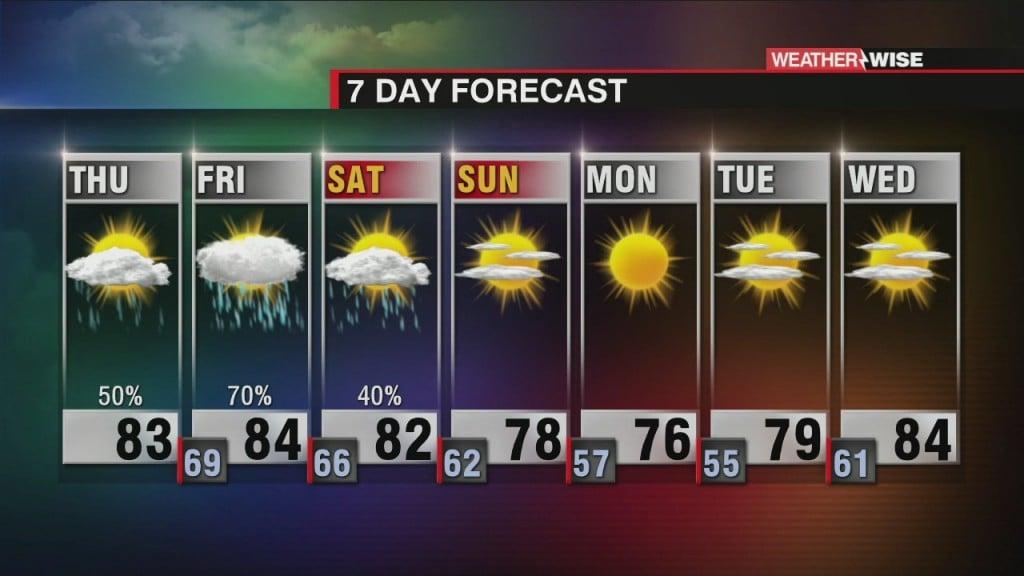Thursday Weather Forecast