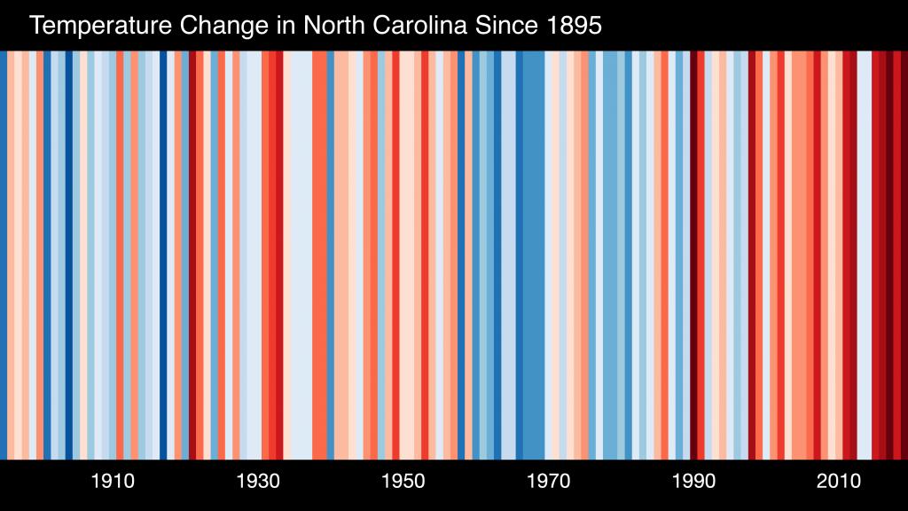 Stripes North America Usa North Carolina 1895 2019 No Withlabels