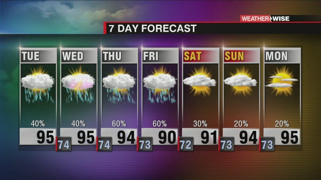 Steamy Temps And Unsettled Weather Continues