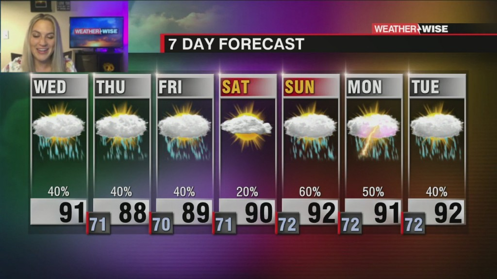 Showers And Storms Return This Afternoon