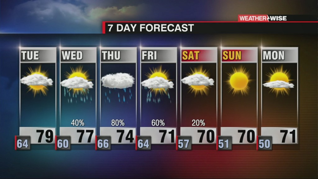 Two Cold Fronts And Tropical Moisture This Week