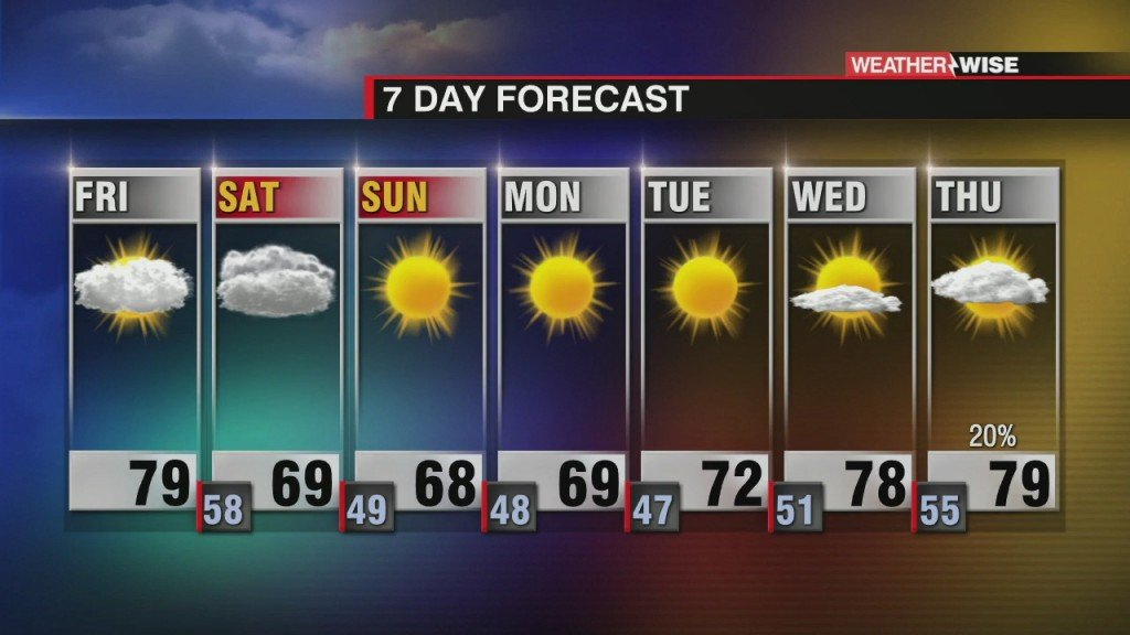 Drier And Cooler Weekend