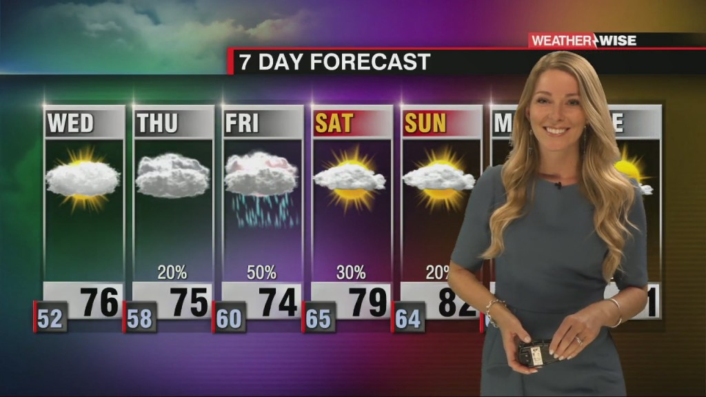 A Slight Warm With Rain On The Way By The End Of The Week