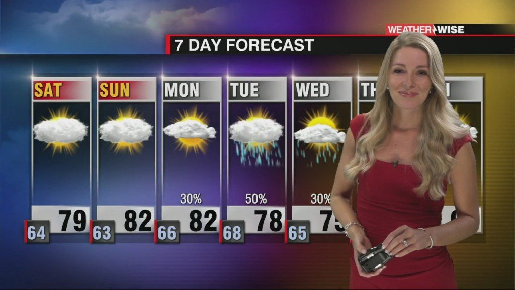 Lower Rain Chances Through The Weekend With A Cold Front Increasing Our Rain Chances Next Week