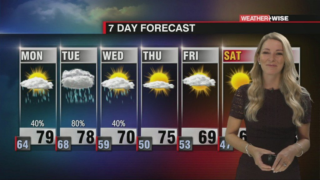 An Unsettled Start To The Week With A Cold Front On The Way!