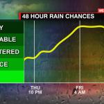 48 Hr Chance For Rain Graph